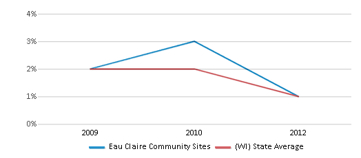 This chart display the percentage of American Indian students in Eau Claire Community Sites and percentage of American Indian public school students in Wisconsin by year, with the latest 2011-12 school year data.