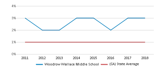 This chart display the percentage of American Indian students in Woodrow Wallace Middle School and percentage of American Indian public school students in California by year, with the latest 2017-18 school year data.