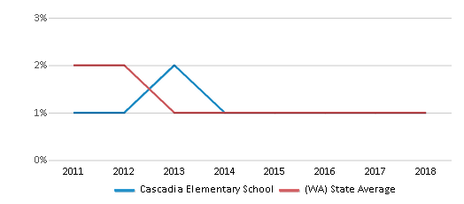 This chart display the percentage of American Indian students in Cascadia Elementary School and percentage of American Indian public school students in Washington by year, with the latest 2017-18 school year data.