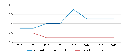 This chart display the percentage of American Indian students in Marysville Pilchuck High School and percentage of American Indian public school students in Washington by year, with the latest 2017-18 school year data.