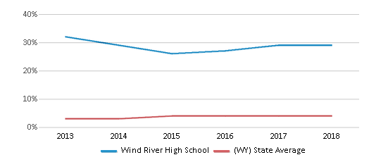 This chart display the percentage of American Indian students in Wind River High School and percentage of American Indian public school students in Wyoming by year, with the latest 2017-18 school year data.