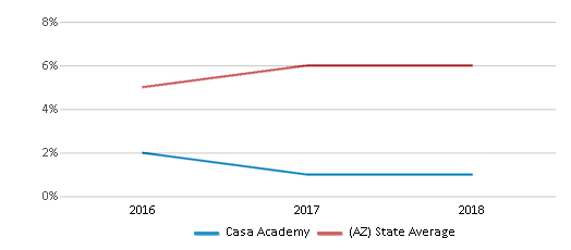 This chart display the percentage of American Indian students in Casa Academy and percentage of American Indian public school students in Arizona by year, with the latest 2017-18 school year data.