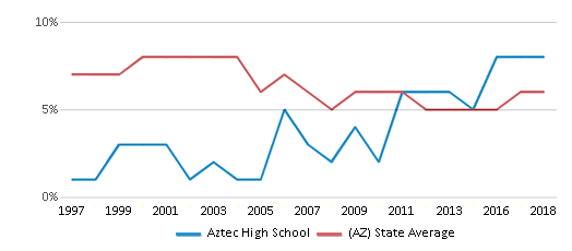 This chart display the percentage of American Indian students in Aztec High School and percentage of American Indian public school students in Arizona by year, with the latest 2017-18 school year data.