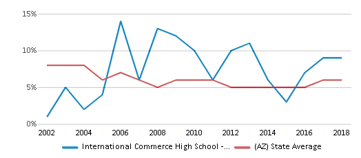This chart display the percentage of American Indian students in International Commerce High School - Tempe and percentage of American Indian public school students in Arizona by year, with the latest 2017-18 school year data.