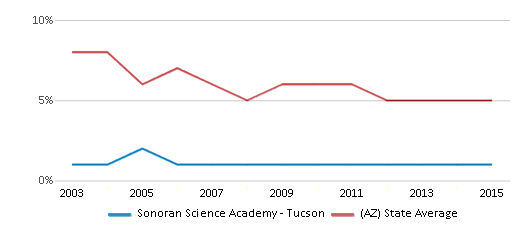 This chart display the percentage of American Indian students in Sonoran Science Academy - Tucson and percentage of American Indian public school students in Arizona by year, with the latest 2014-15 school year data.