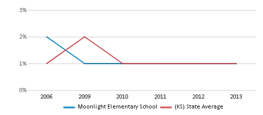 This chart display the percentage of American Indian students in Moonlight Elementary School and percentage of American Indian public school students in Kansas by year, with the latest 2012-13 school year data.