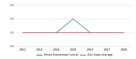 This chart display the percentage of American Indian students in Wiley Elementary School and percentage of American Indian public school students in Kansas by year, with the latest 2017-18 school year data.