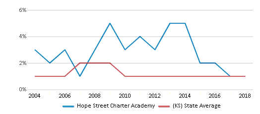 This chart display the percentage of American Indian students in Hope Street Charter Academy and percentage of American Indian public school students in Kansas by year, with the latest 2017-18 school year data.