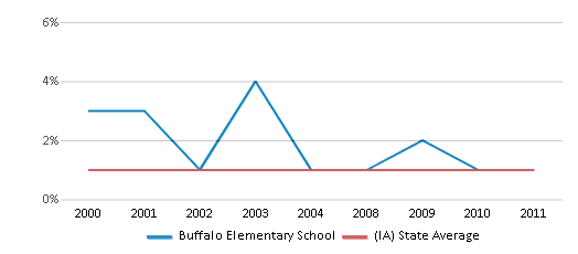 This chart display the percentage of American Indian students in Buffalo Elementary School and percentage of American Indian public school students in Iowa by year, with the latest 2010-11 school year data.