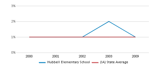 This chart display the percentage of American Indian students in Hubbell Elementary School and percentage of American Indian public school students in Iowa by year, with the latest 2008-09 school year data.