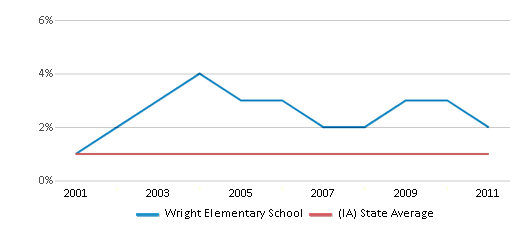 This chart display the percentage of American Indian students in Wright Elementary School and percentage of American Indian public school students in Iowa by year, with the latest 2010-11 school year data.