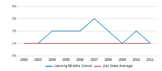 This chart display the percentage of American Indian students in Lansing Middle School and percentage of American Indian public school students in Iowa by year, with the latest 2010-11 school year data.