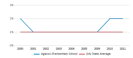 This chart display the percentage of American Indian students in Agassiz Elementary School and percentage of American Indian public school students in Iowa by year, with the latest 2010-11 school year data.