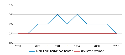 This chart display the percentage of American Indian students in Clark Early Childhood Center and percentage of American Indian public school students in Iowa by year, with the latest 2009-10 school year data.