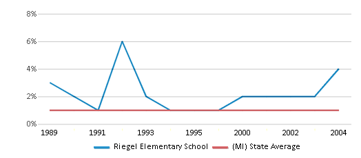 This chart display the percentage of American Indian students in Riegel Elementary School and percentage of American Indian public school students in Michigan by year, with the latest 2003-04 school year data.
