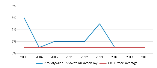 This chart display the percentage of American Indian students in Brandywine Innovation Academy and percentage of American Indian public school students in Michigan by year, with the latest 2017-18 school year data.