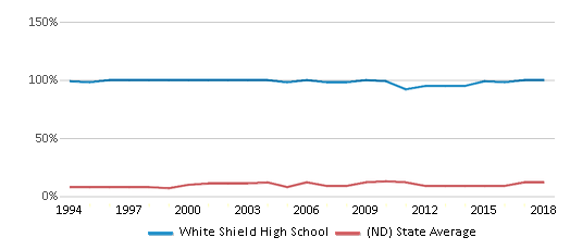 This chart display the percentage of American Indian students in White Shield High School and percentage of American Indian public school students in North Dakota by year, with the latest 2017-18 school year data.