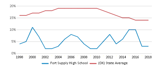 This chart display the percentage of American Indian students in Fort Supply High School and percentage of American Indian public school students in Oklahoma by year, with the latest 2017-18 school year data.