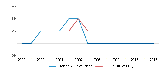This chart display the percentage of American Indian students in Meadow View School and percentage of American Indian public school students in Oregon by year, with the latest 2014-15 school year data.