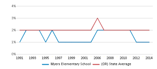 This chart display the percentage of American Indian students in Myers Elementary School and percentage of American Indian public school students in Oregon by year, with the latest 2013-14 school year data.