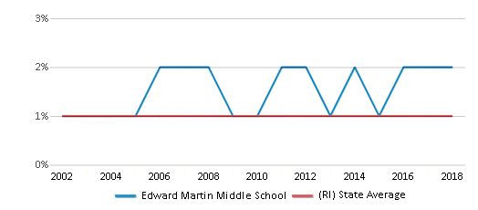 This chart display the percentage of American Indian students in Edward Martin Middle School and percentage of American Indian public school students in Rhode Island by year, with the latest 2017-18 school year data.