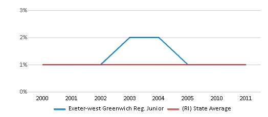 This chart display the percentage of American Indian students in Exeter-west Greenwich Reg. Junior and percentage of American Indian public school students in Rhode Island by year, with the latest 2010-11 school year data.
