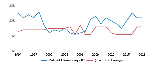 This chart display the percentage of American Indian students in Wilmot Elementary - 02 and percentage of American Indian public school students in South Dakota by year, with the latest 2017-18 school year data.