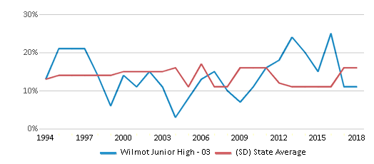 This chart display the percentage of American Indian students in Wilmot Junior High - 03 and percentage of American Indian public school students in South Dakota by year, with the latest 2017-18 school year data.