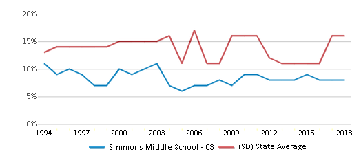 This chart display the percentage of American Indian students in Simmons Middle School - 03 and percentage of American Indian public school students in South Dakota by year, with the latest 2017-18 school year data.