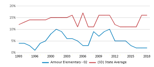 This chart display the percentage of American Indian students in Armour Elementary - 02 and percentage of American Indian public school students in South Dakota by year, with the latest 2017-18 school year data.