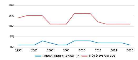 This chart display the percentage of American Indian students in Canton Middle School - 04 and percentage of American Indian public school students in South Dakota by year, with the latest 2015-16 school year data.