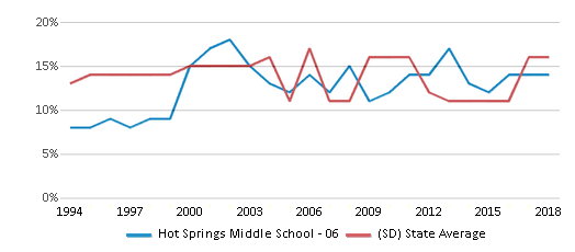 This chart display the percentage of American Indian students in Hot Springs Middle School - 06 and percentage of American Indian public school students in South Dakota by year, with the latest 2017-18 school year data.