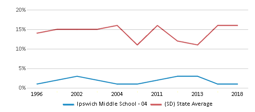 This chart display the percentage of American Indian students in Ipswich Middle School - 04 and percentage of American Indian public school students in South Dakota by year, with the latest 2017-18 school year data.