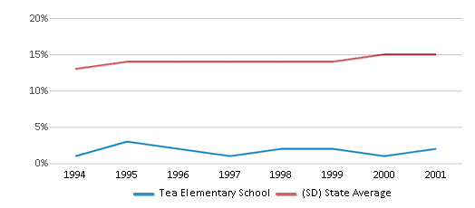 This chart display the percentage of American Indian students in Tea Elementary School and percentage of American Indian public school students in South Dakota by year, with the latest 2000-01 school year data.