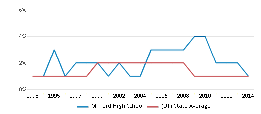 This chart display the percentage of American Indian students in Milford High School and percentage of American Indian public school students in Utah by year, with the latest 2013-14 school year data.