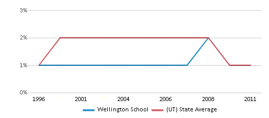 This chart display the percentage of American Indian students in Wellington School and percentage of American Indian public school students in Utah by year, with the latest 2010-11 school year data.