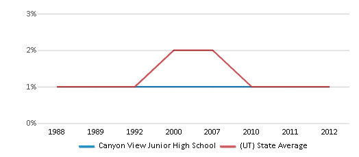 This chart display the percentage of American Indian students in Canyon View Junior High School and percentage of American Indian public school students in Utah by year, with the latest 2011-12 school year data.