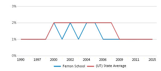 This chart display the percentage of American Indian students in Ferron School and percentage of American Indian public school students in Utah by year, with the latest 2014-15 school year data.