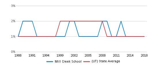 This chart display the percentage of American Indian students in Mill Creek School and percentage of American Indian public school students in Utah by year, with the latest 2017-18 school year data.