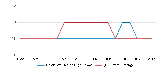 This chart display the percentage of American Indian students in Riverview Junior High School and percentage of American Indian public school students in Utah by year, with the latest 2017-18 school year data.
