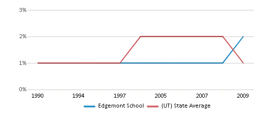 This chart display the percentage of American Indian students in Edgemont School and percentage of American Indian public school students in Utah by year, with the latest 2008-09 school year data.