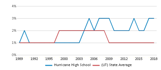 This chart display the percentage of American Indian students in Hurricane High School and percentage of American Indian public school students in Utah by year, with the latest 2017-18 school year data.
