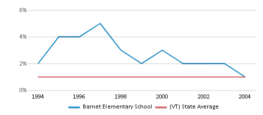 This chart display the percentage of American Indian students in Barnet Elementary School and percentage of American Indian public school students in Vermont by year, with the latest 2003-04 school year data.