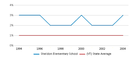 This chart display the percentage of American Indian students in Sheldon Elementary School and percentage of American Indian public school students in Vermont by year, with the latest 2003-04 school year data.