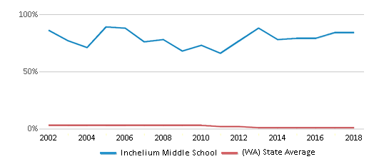 This chart display the percentage of American Indian students in Inchelium Middle School and percentage of American Indian public school students in Washington by year, with the latest 2017-18 school year data.