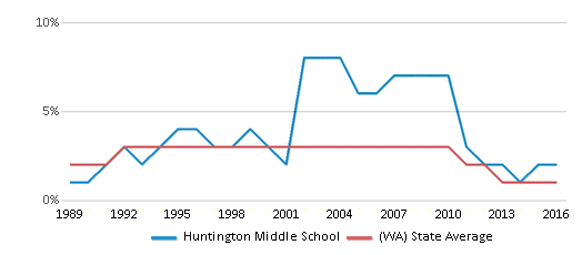 This chart display the percentage of American Indian students in Huntington Middle School and percentage of American Indian public school students in Washington by year, with the latest 2015-16 school year data.