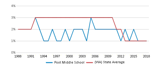 This chart display the percentage of American Indian students in Post Middle School and percentage of American Indian public school students in Washington by year, with the latest 2017-18 school year data.