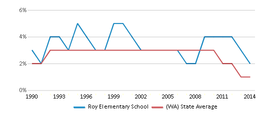 This chart display the percentage of American Indian students in Roy Elementary School and percentage of American Indian public school students in Washington by year, with the latest 2013-14 school year data.