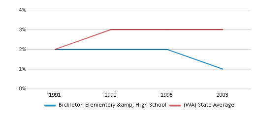 This chart display the percentage of American Indian students in Bickleton Elementary & High School and percentage of American Indian public school students in Washington by year, with the latest 2002-03 school year data.