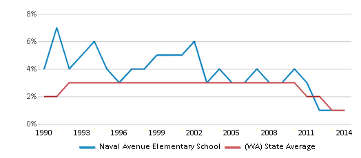 This chart display the percentage of American Indian students in Naval Avenue Elementary School and percentage of American Indian public school students in Washington by year, with the latest 2013-14 school year data.